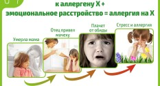 zaikanie_allergia_panicheskie_ataki